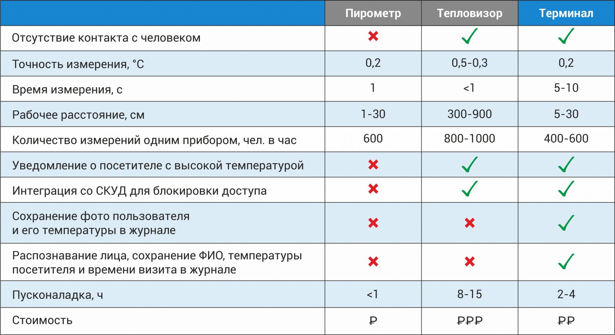 Сравнительная таблица решений